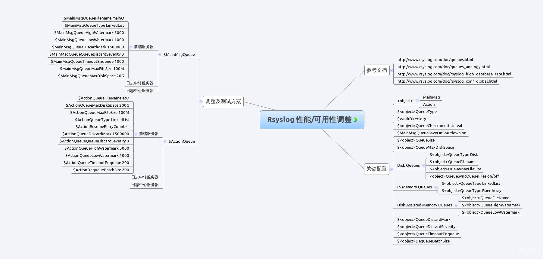 rsyslog_config_opt