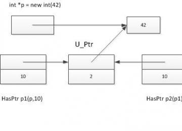 C++中智能指针的设计和使用