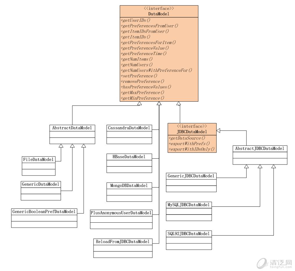 从源代码剖析Mahout推荐引擎