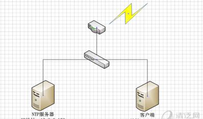 Linux 搭建NTP时间同步服务器
