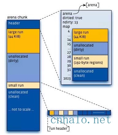 jemalloc Arena Chunk layout