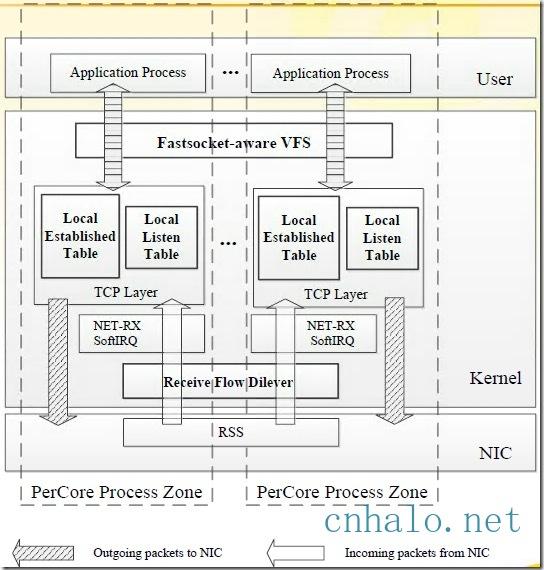 fastsocket技术架构