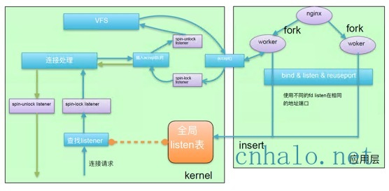 linux tcp新建连接瓶颈