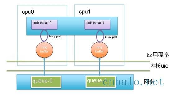 dpdk应用架构