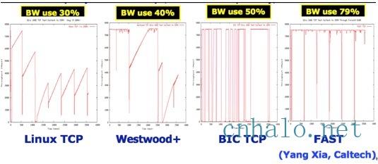 fast tcp带宽利用