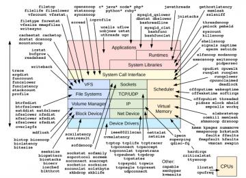 Linux bpftrace学习笔记(持续更新)